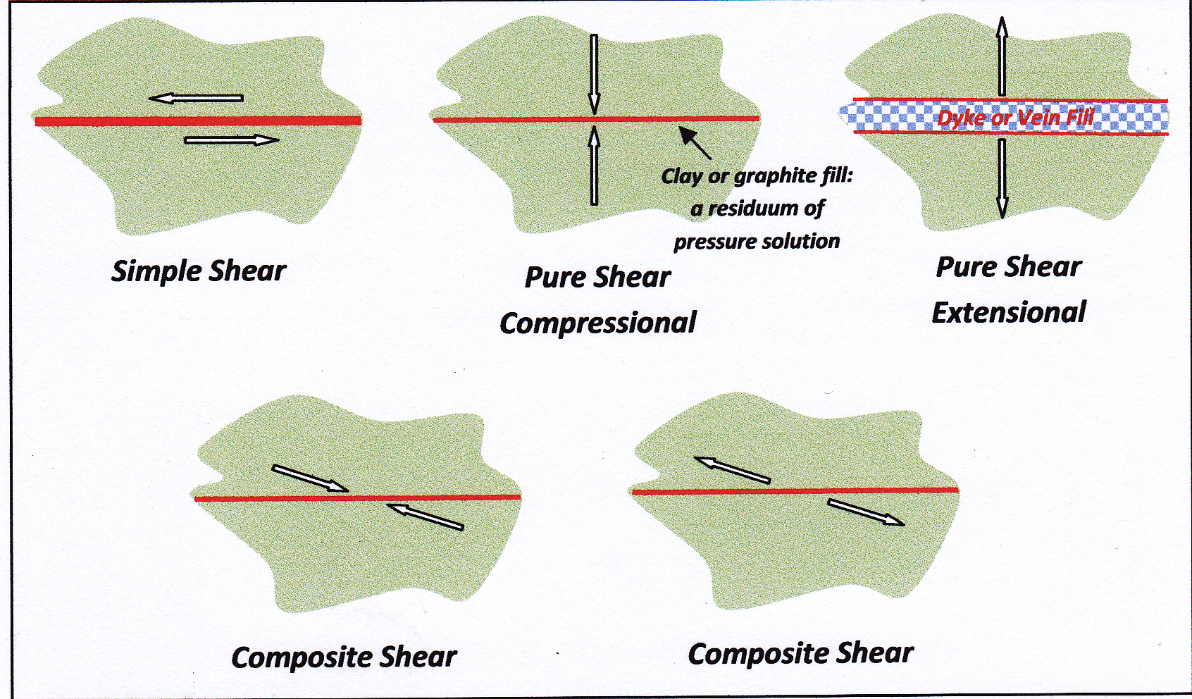 Simple and Pure Shear Faults