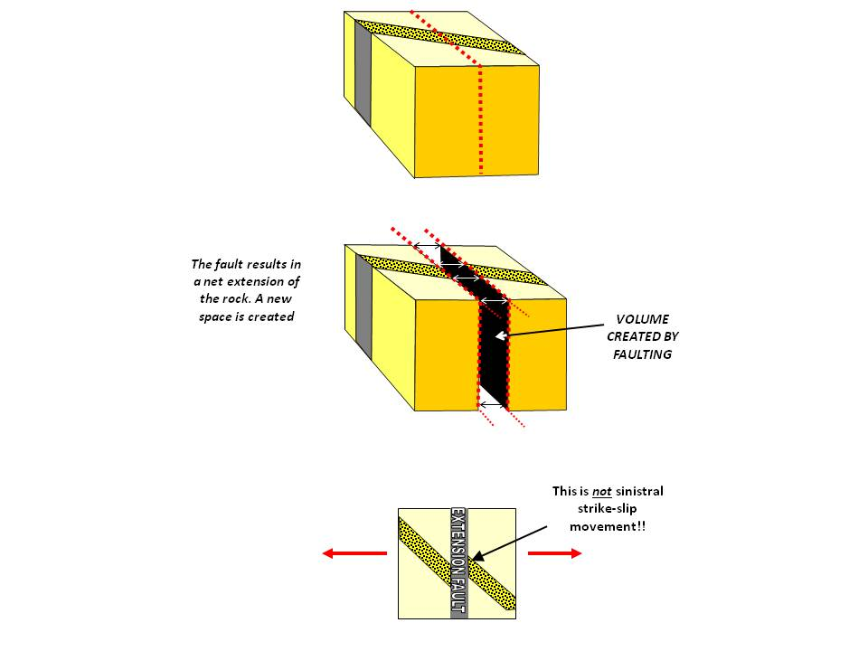 Extensional Pure Shear Faults