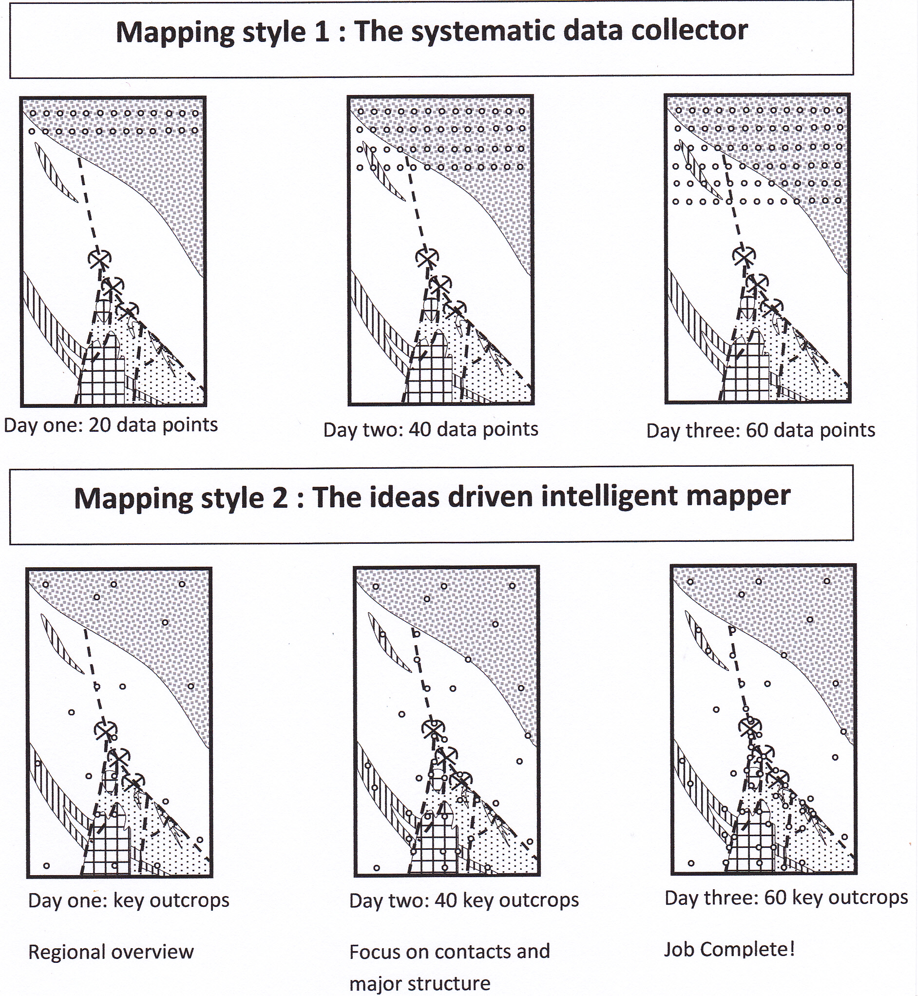 Smart Mapping and idealess slogger