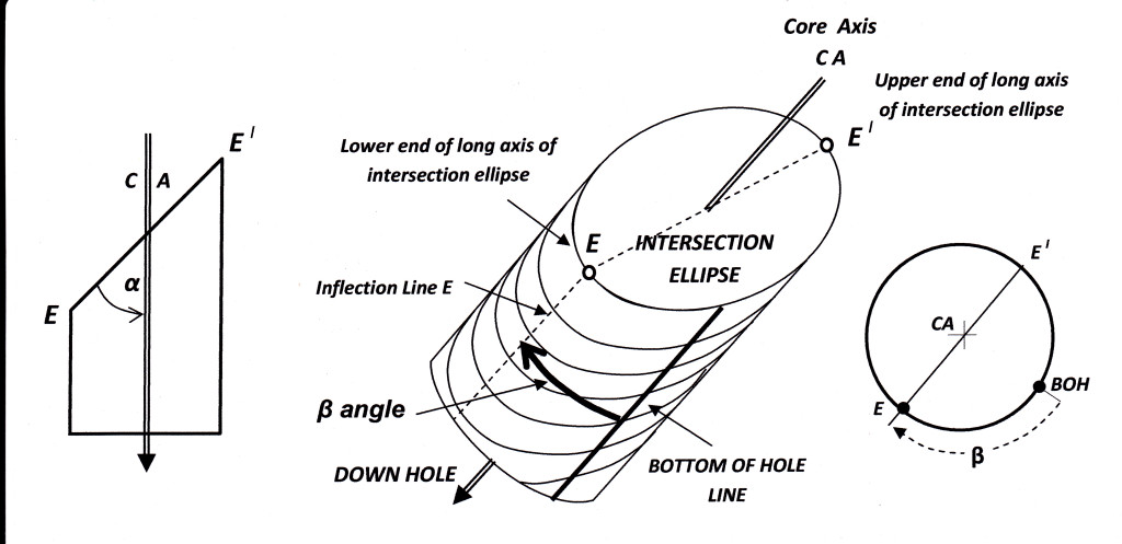 alpha and beta angles defined_0001