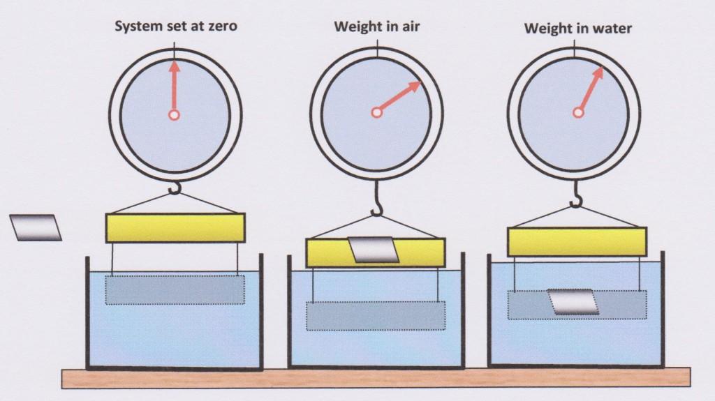 Measuring Specific Gravity
