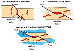 Dilation sites Anderson Fault Classes