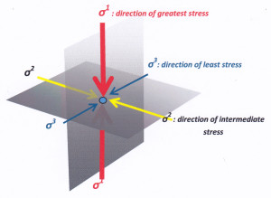 Principal stress directions