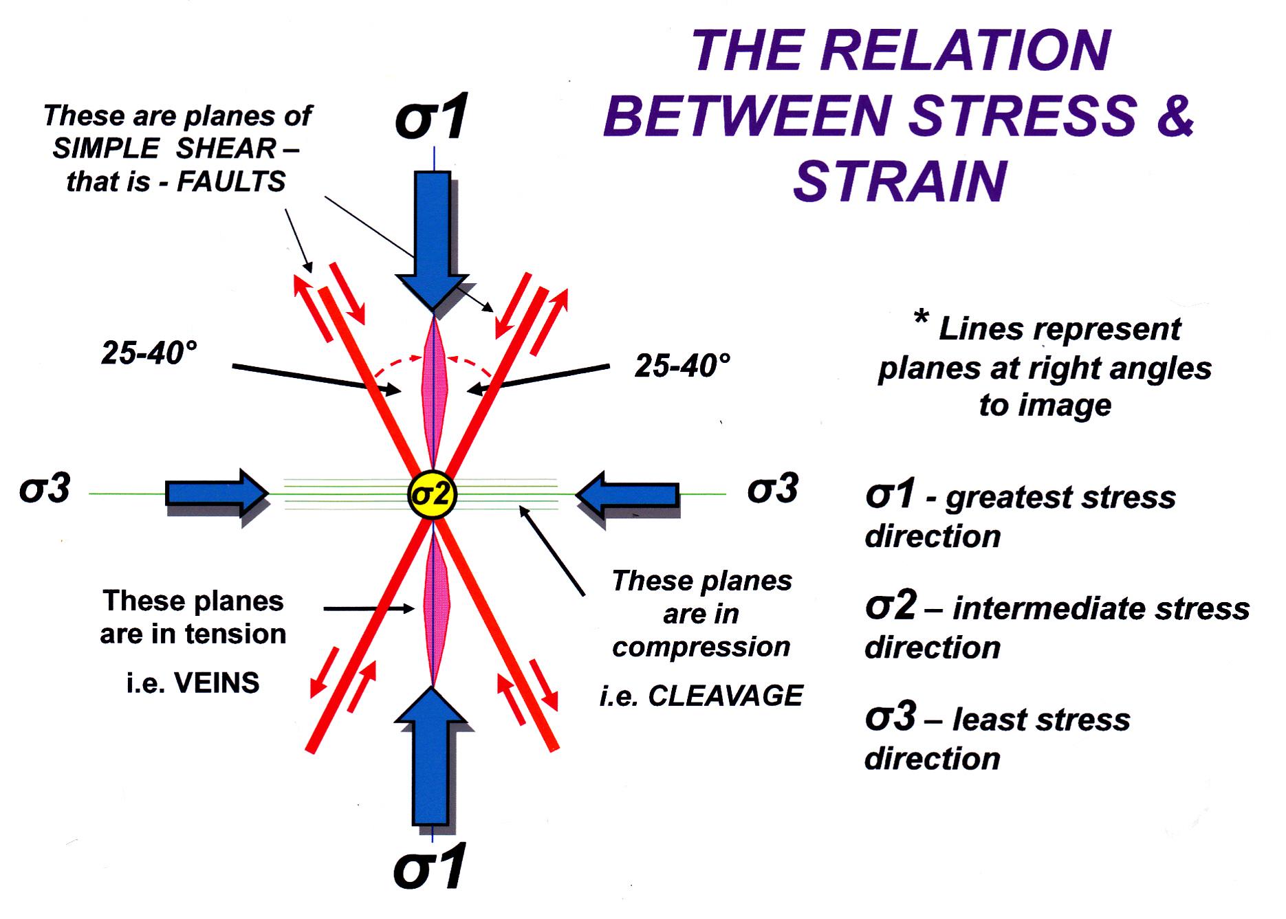Strss strain relations