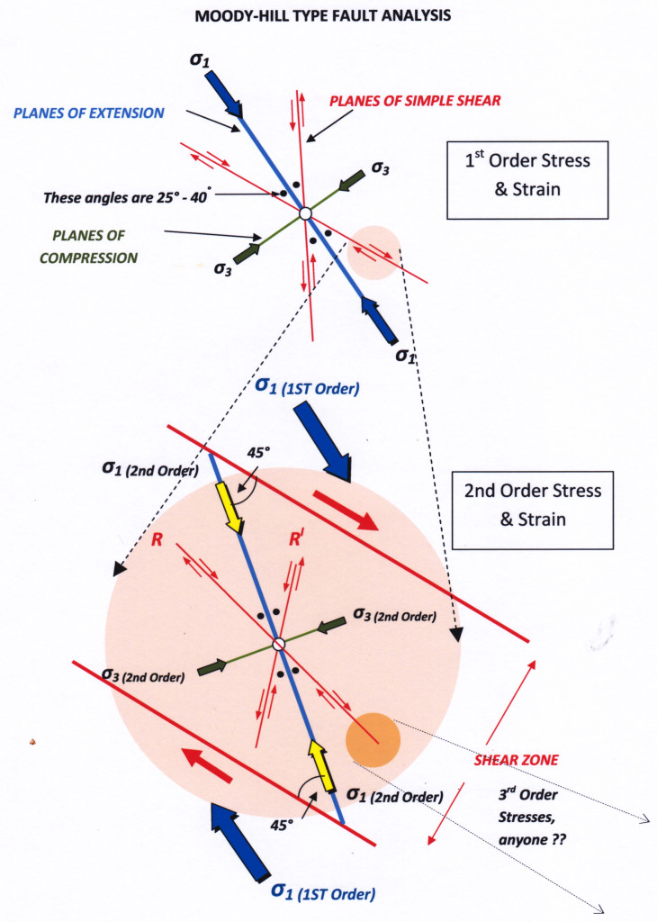Moody Hill Fault Analysis