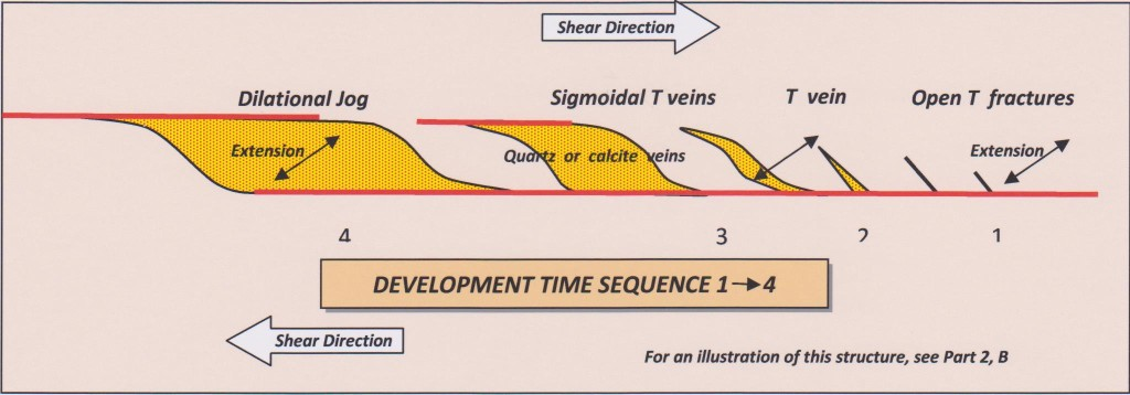 Development of dilational jog