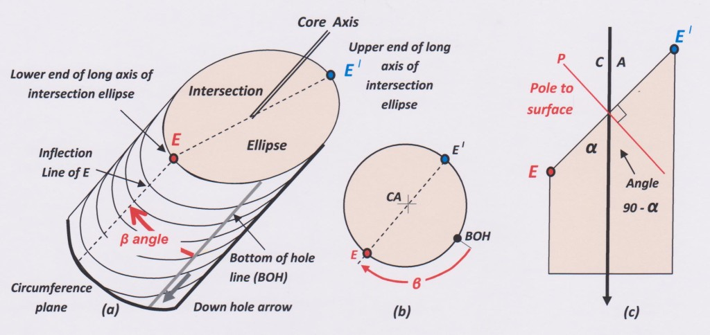 Geometry or oriented drill core
