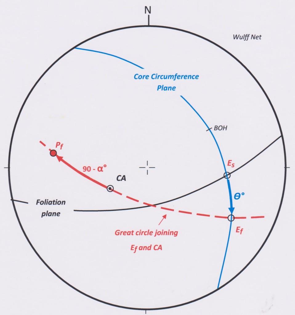 Stereonet solution part orient core