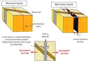 The movement of faults FIG 4 JPG