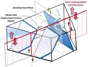 FDVs & MDVs Block Diagram