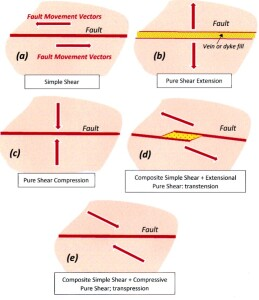 Movement of faults fig 1 (2)