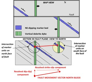 Displacement of a point across a simple shear fault